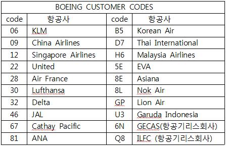 chobl-Boeing-Customer-Codes