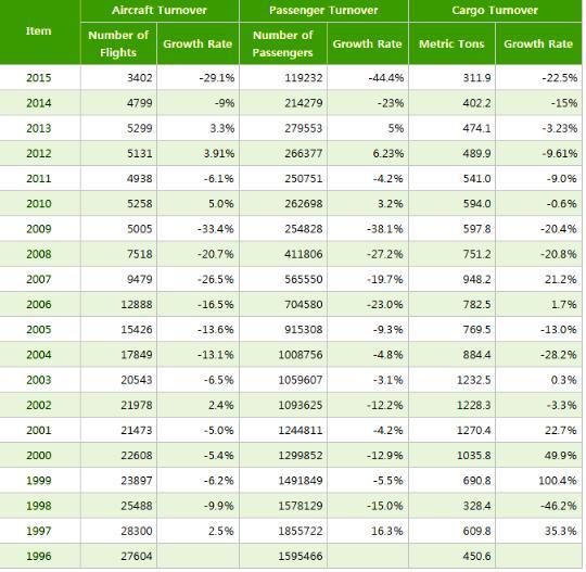 chobl-HUN-statistics