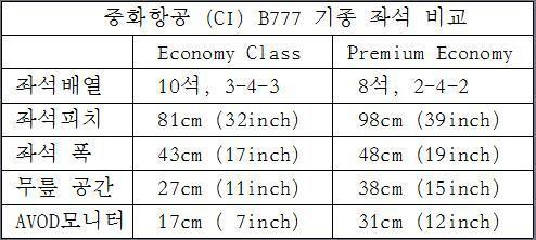 chobl-CI-B777-seat-Y-vs-PY