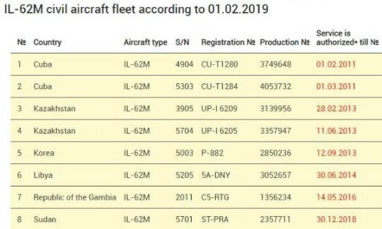 chobl-IL-62M-airworthness