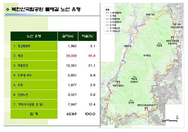 1북한산국립공원