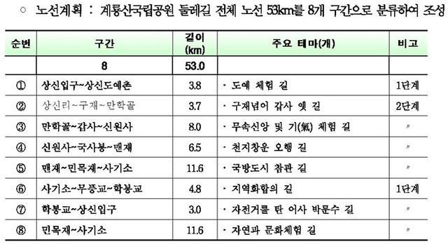 계룡산 둘레길-crop.JPG