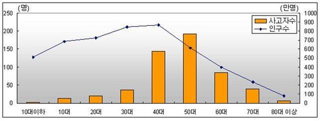 5.인구대비 연령별 산악사고.jpg