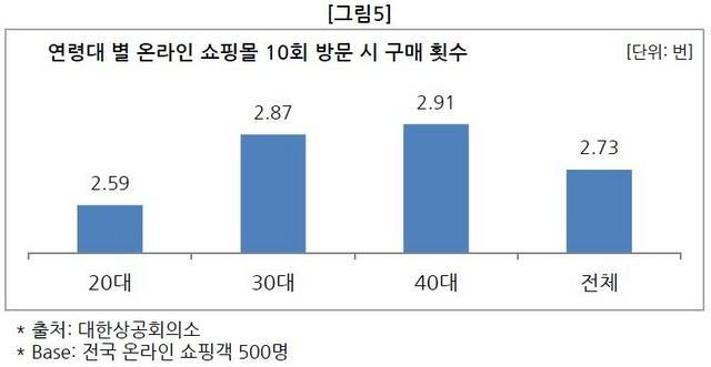 구매횟수-crop.JPG