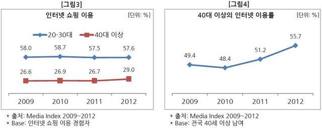 인터넷 이용률-crop.JPG